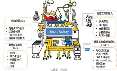未来智能工厂